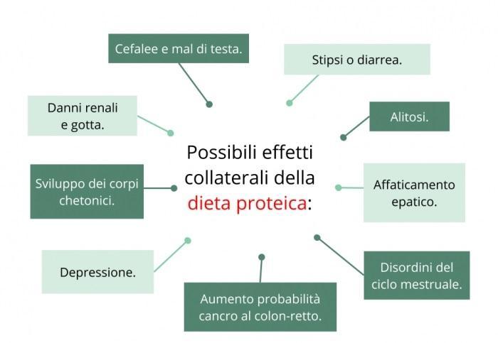 dieta proteica svantaggi